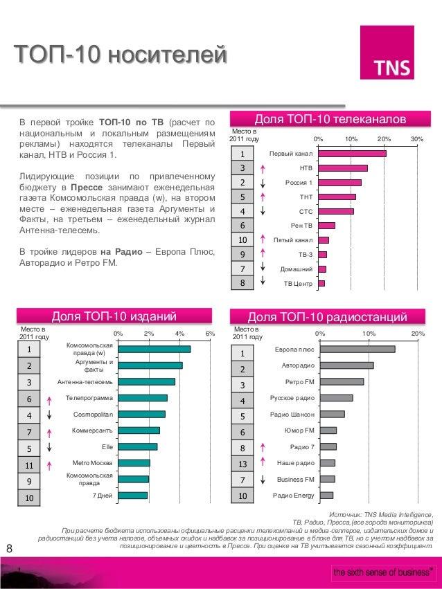 ТОП-10 носителей    В первой тройке ТОП-10 по ТВ (расчет по                                 Доля ТОП-10 телеканалов    нац...