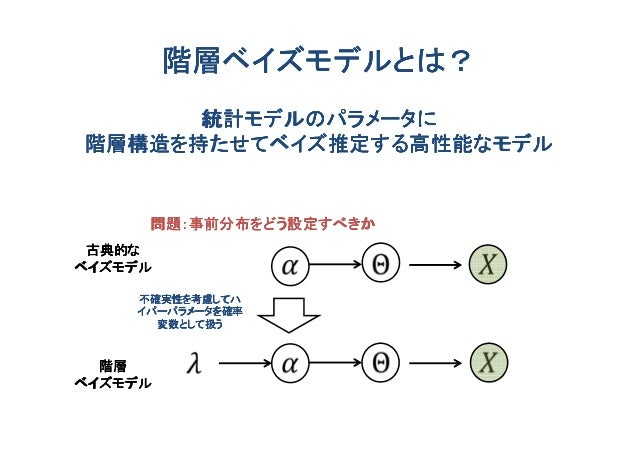 階層ベイズモデルとは?      統計モデルのパラメータに階層構造を持たせてベイズ推定する高性能なモデル     問題:事前分布をどう設定すべきか 古典的なベイズモデル    不確実性を考慮してハ    イパーパラメータを確率      変数と...