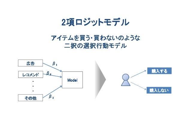 2項ロジットモデル         アイテムを買う・買わないのような           二択の選択行動モデル 広告          β1        β2                    購入するレコメンド  ・          ...