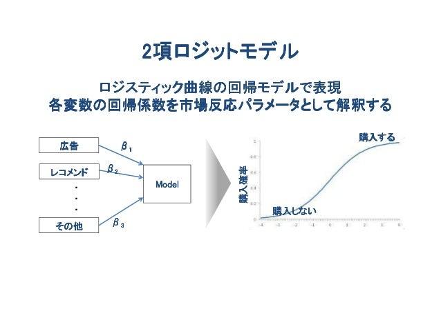 2項ロジットモデル   ロジスティック曲線の回帰モデルで表現各変数の回帰係数を市場反応パラメータとして解釈する                                         購入する 広告          β1       ...