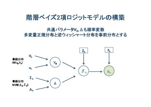階層ベイズ2            階層ベイズ2項ロジットモデルの構築                 共通パラメータV ,Δも確率変数                 共通パラメータVB,Δも確率変数            多変量正規分布と逆...
