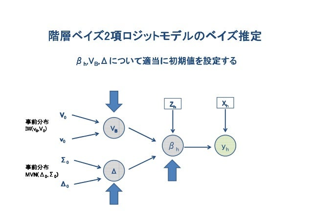 階層ベイズ2項ロジットモデルのベイズ推定        階層ベイズ2                       ,Δについて適当に初期値を設定する                  βh,VB,Δについて適当に初期値を設定する        ...