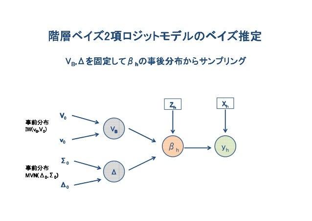 階層ベイズ2項ロジットモデルのベイズ推定        階層ベイズ2                    ,Δを固定して                      を固定してβ                  VB,Δを固定してβhの事後分...