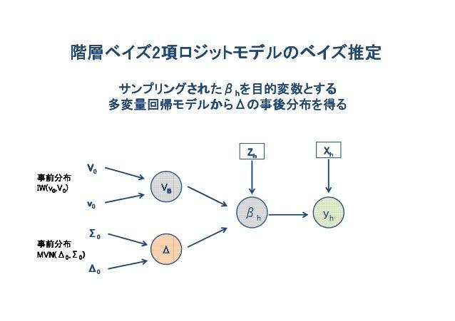階層ベイズ2項ロジットモデルのベイズ推定        階層ベイズ2                   サンプリングされたβ                   サンプリングされたβhを目的変数とする                  多変量...