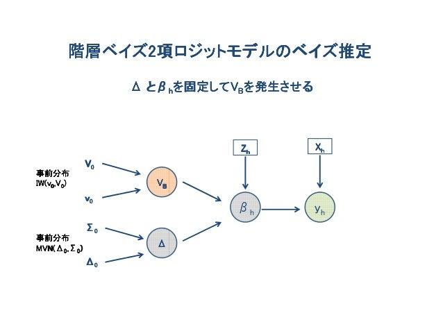 階層ベイズ2項ロジットモデルのベイズ推定        階層ベイズ2                  Δ とβhを固定してVBを発生させる                       を固定してV                       ...