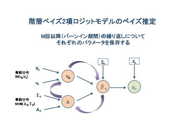 階層ベイズ2項ロジットモデルのベイズ推定        階層ベイズ2                  M回以降(バーンイン期間)の繰り返しについて                     それぞれのパラメータを保存する            ...