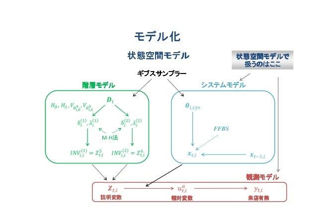 モデル化         状態空間モデル              状態空間モデルで                               扱うのはここ          ギブスサンプラー階層モデル                 システ...