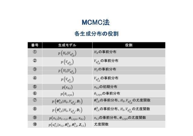MCMC法 MCMC法各生成分布の役割