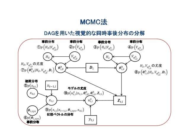 MCMC法                    MCMC法       DAGを用いた視覚的な同時事後分布の分解       DAGを用いた視覚的な同時事後分布の分解       事前分布    事前分布     事前分布   事前分布初期分...