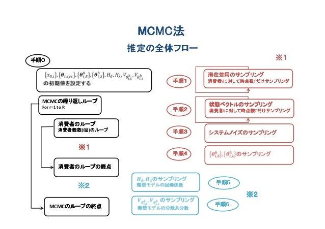 MCMC法                           MCMC法                          推定の全体フロー手順0                                                ...
