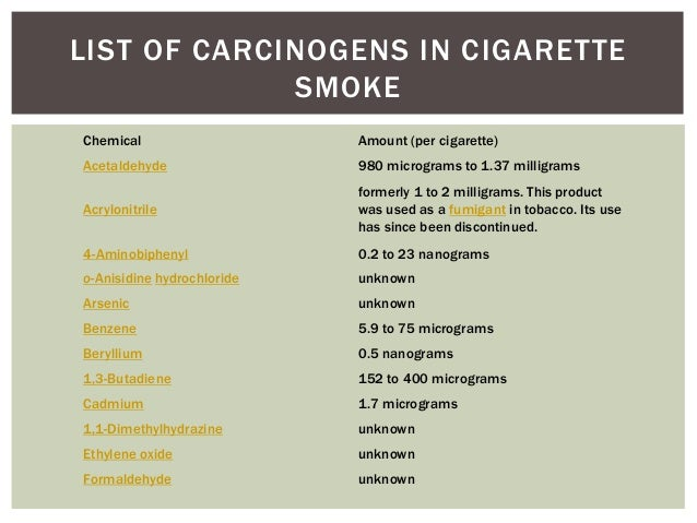List the components of cigarette smoke dataset cigarette