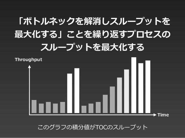 「ボトルネックを解消しスループットを 最⼤大化する」ことを繰り返すプロセスの スループットを最⼤大化する このグラフの積分値がTOCのスループット Time Throughput