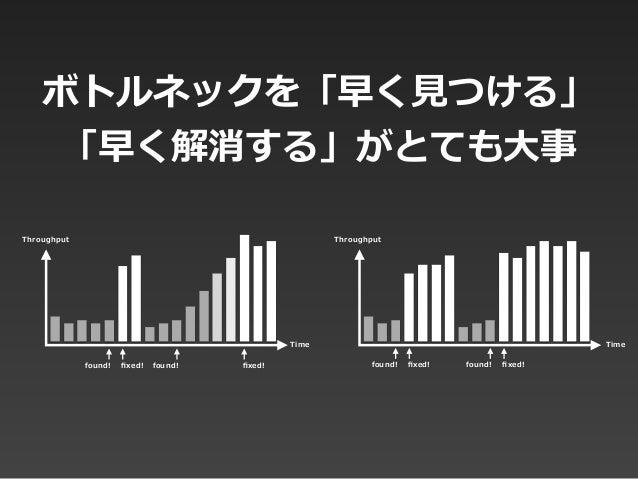 ボトルネックを「早く⾒見見つける」 「早く解消する」がとても⼤大事 Time Throughput Throughput Time found! fixed! found! fixed!found! found!fixed! fixed!