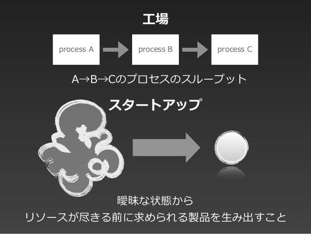 process A process B process C 曖昧な状態から  リソースが尽きる前に求められる製品を⽣生み出すこと A→B→Cのプロセスのスループット ⼯工場 スタートアップ