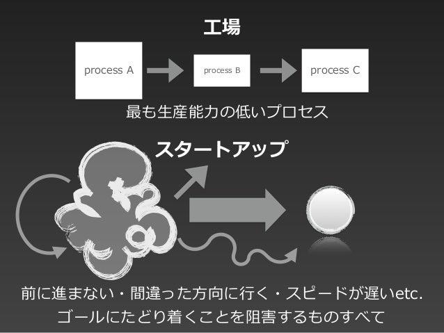 process A process B process C 前に進まない・間違った⽅方向に⾏行行く・スピードが遅いetc.  ゴールにたどり着くことを阻害するものすべて 最も⽣生産能⼒力力の低いプロセス ⼯工場 スタートアップ
