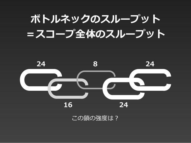 ボトルネックのスループット  =スコープ全体のスループット 824 24 2416 この鎖の強度度は?