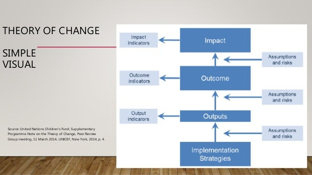 Theories of Retail Change
