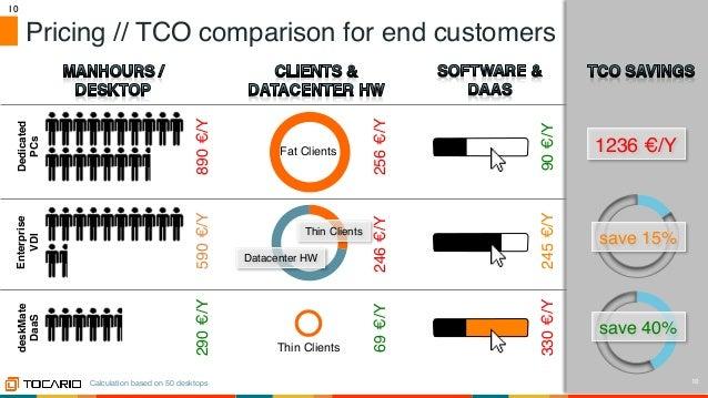 Desktop-as-a-Service for innovative MSPs