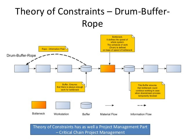 Theory of constraints part ii: toc concepts ppt video online.