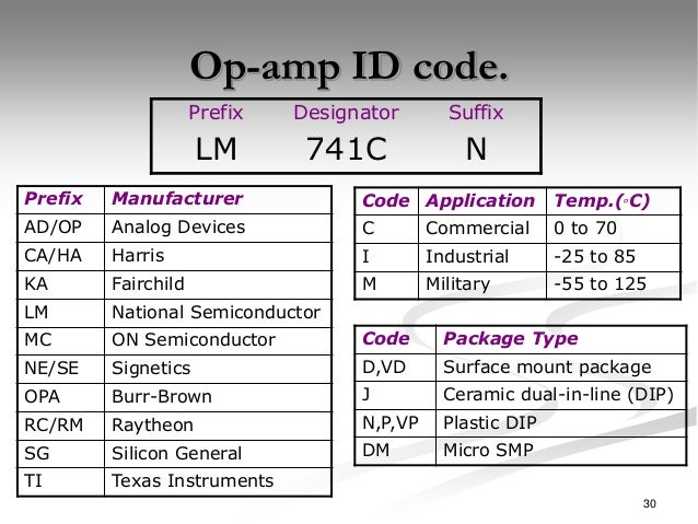 Image result for op amp id code