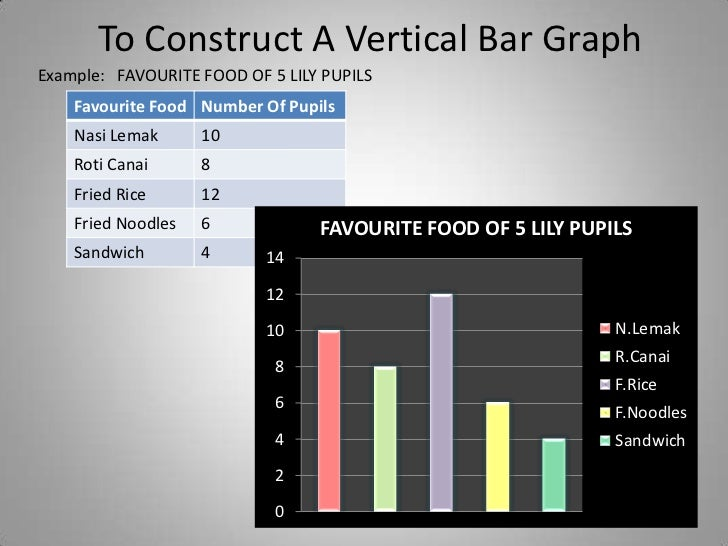 To construct a vertical bar graph for Food bar graph