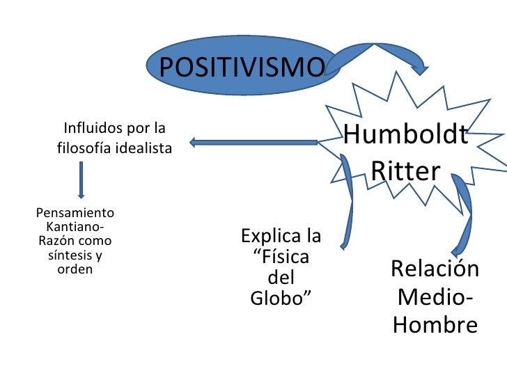 POSITIVISMO Humboldt Ritter Influidos por la filosofía idealista Pensamiento Kantiano-Razón como síntesis y orden Relación...