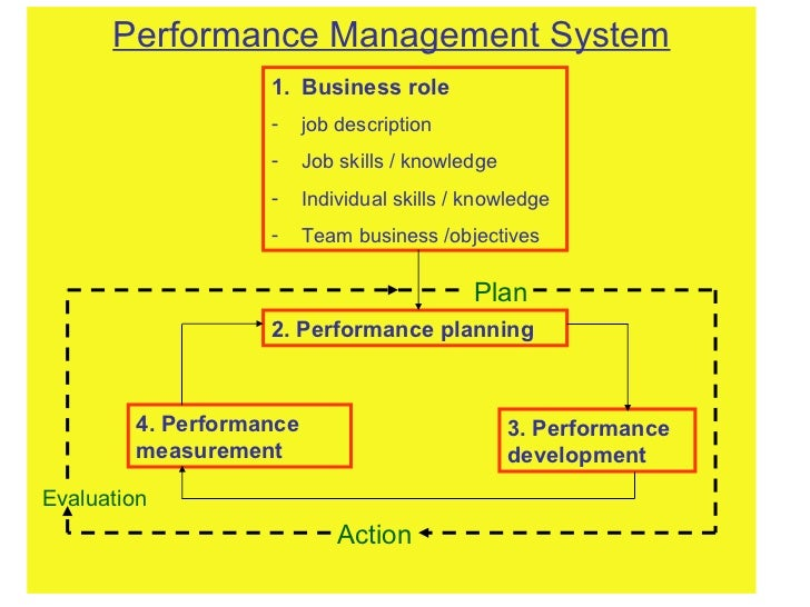 <ul><li>Performance Management System </li></ul><ul><li>Business role </li></ul><ul><li>job description </li></ul><ul><li>...