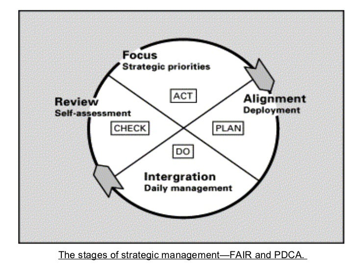 The stages of strategic management—FAIR and PDCA.