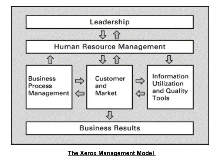 The Xerox Management Model