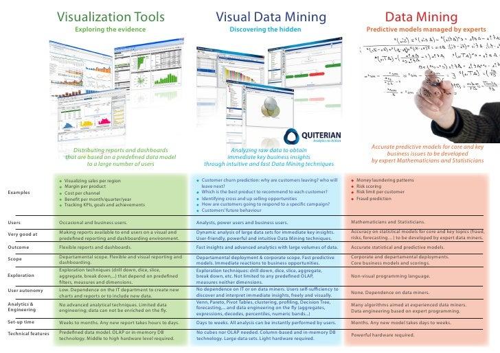 Visualization Tools                                              Visual Data Mining                                       ...