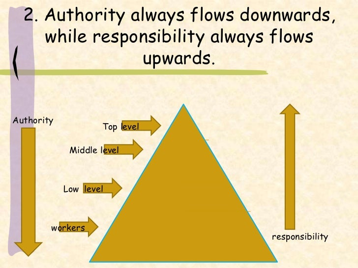 authority responsibility relationships Answer responsibility responsibility implies a relationship the person responsible to ensure something happens in the expected manner.