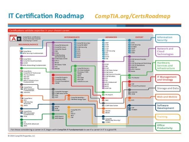 comptia a diagram wiring diagrams lose CompTIA Logo CCAP comptia a diagram schema wiring diagram comptia certification training comptia a diagram