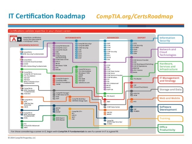 Today S Tech And Comptia Certs