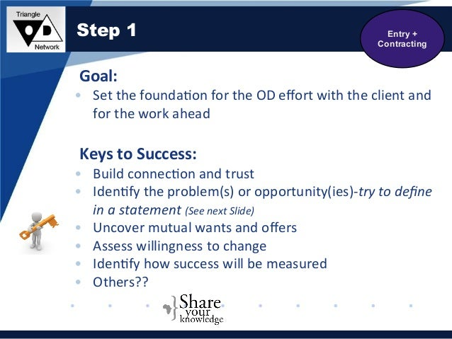 entry and contracting in od Coaching is often the entryway to organization development (od) work stages of  od work include: entry and contracting sensing and discovery diagnosis.