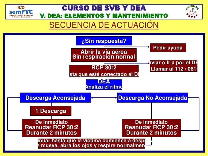 CURSO SVB/DEA semFYC GUÍAS ERC 2010