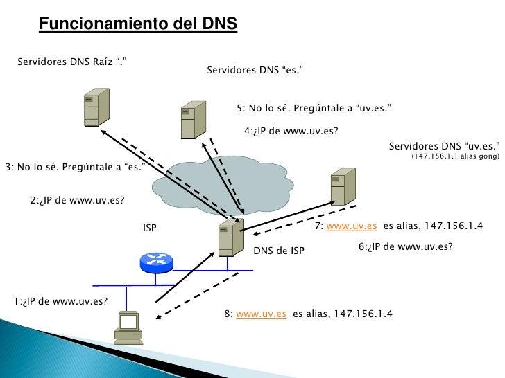 """5: No lo sé. Pregúntale a """"uv.es.""""<br />4:¿IP de www.uv.es?<br />3: No lo sé. Pregúntale a """"es.""""<br />2:¿IP de www.uv.es?<..."""