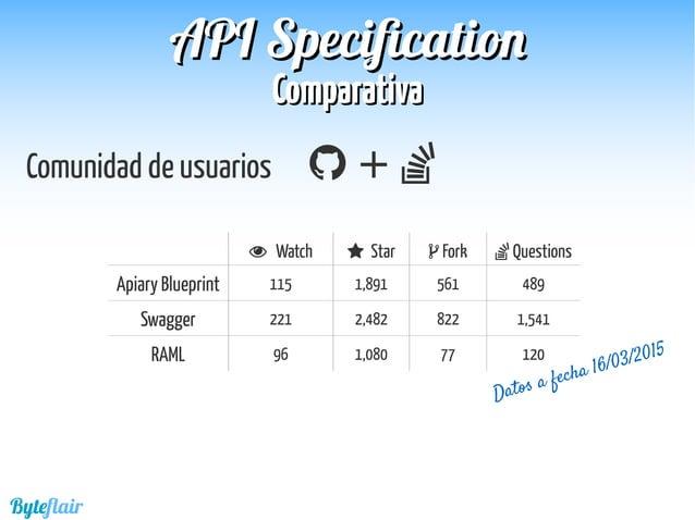 Byteflair ComparativaComparativa APIAPI SpecificationSpecification Comunidad de usuarios  +  Watch  Star Fork Questi...
