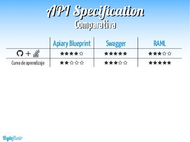 Byteflair ComparativaComparativa APIAPI SpecificationSpecification Apiary Blueprint Swagger RAML  +           ...