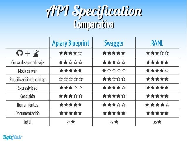 Byteflair APIAPI SpecificationSpecification ConclusionesConclusiones