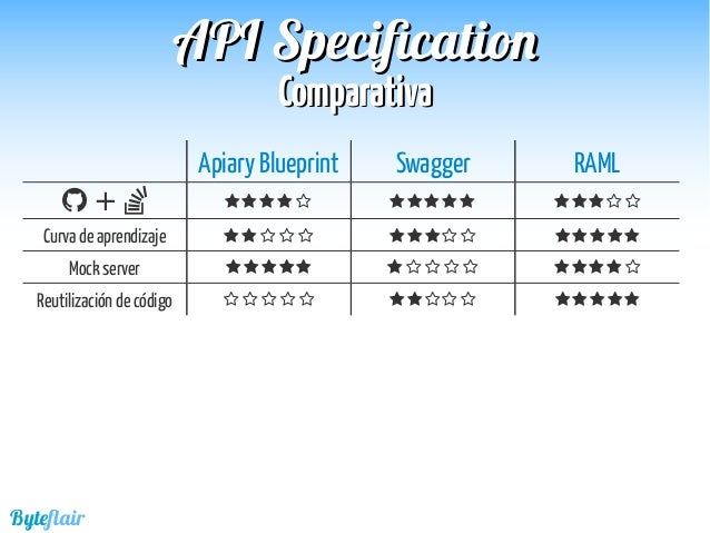 Todo sobre mis apis 73 byteflair comparativacomparativa apiapi specificationspecification apiary blueprint swagger raml malvernweather Images