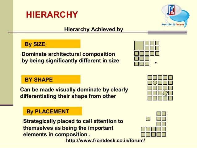D Architectural Design Definition