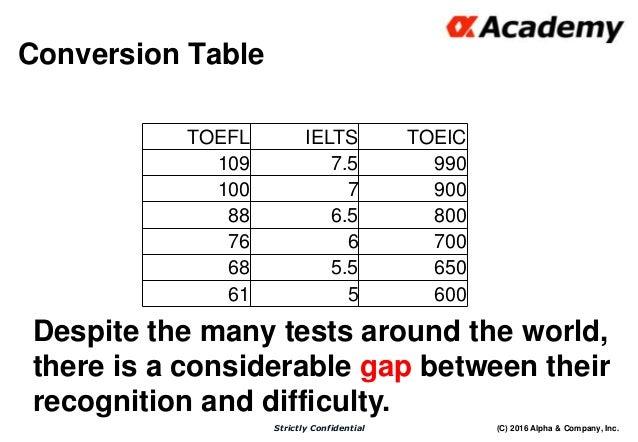 TOEFL Advisory