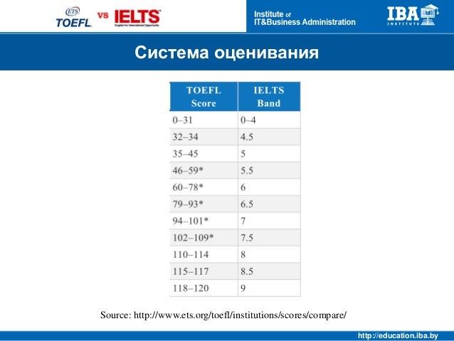 Free TOEFL® Practice Test