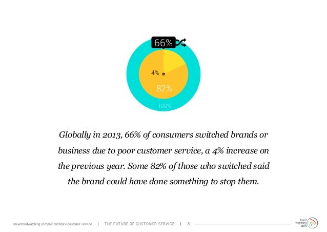 66%  4%  82%  100%  Globally in 2013, 66% of consumers switched brands or  business due to poor customer service, a 4% inc...