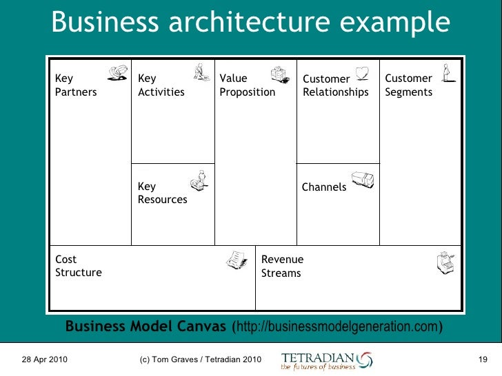 Enterprise architecture on purpose for Togaf definition