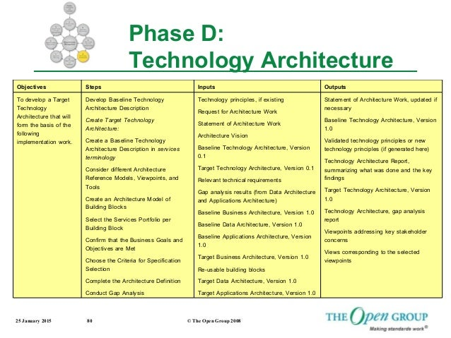 Infrastructure solution architect resume sample architect for Togaf architecture vision template