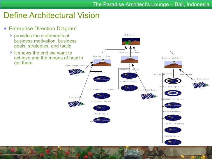 The Paradise Architects Lounge – Bali, IndonesiaDefine Architectural Vision● Enterprise Direction Diagram   provides the ...