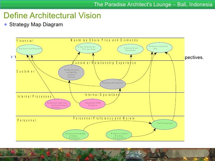 The Paradise Architects Lounge – Bali, IndonesiaDefine Architectural Vision● Strategy Map Diagram     F in a n c ia l     ...