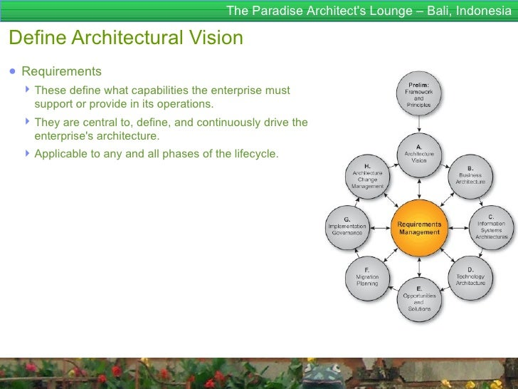 The Paradise Architects Lounge – Bali, IndonesiaDefine Architectural Vision● Requirements  These define what capabilities...