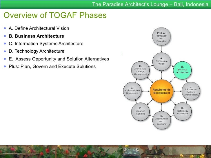 The Paradise Architects Lounge – Bali, IndonesiaOverview of TOGAF Phases● A. Define Architectural Vision● B. Business Arch...